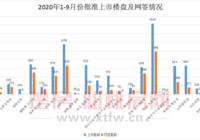2020年1-9月份仙桃楼市回顾 整体去化接近五成!