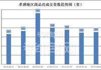 07月27日到08月02日 孝感新房成交354套 環比上升約2.31%